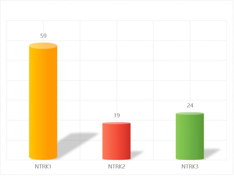 实体瘤中NTRK融合各亚型比例分布