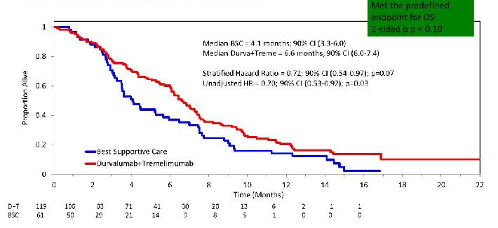 Durvalumab+Tremelimumab治疗转移性结直肠癌效果