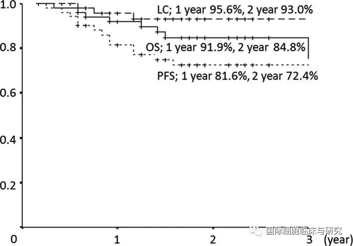 所有患儿的总体生存率(OS)、无进展生存率(PFS)和局部控制率(LC)