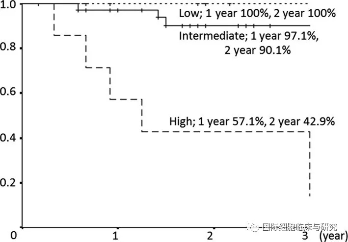 不同COG危险度患儿的总生存率