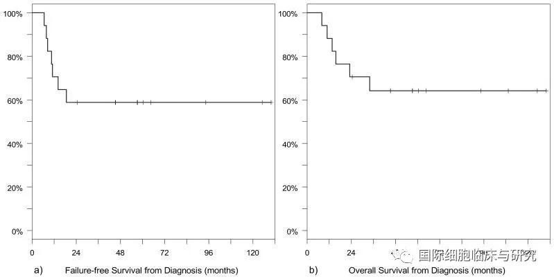 横纹肌肉瘤质子治疗患儿无病生存率及总生存率