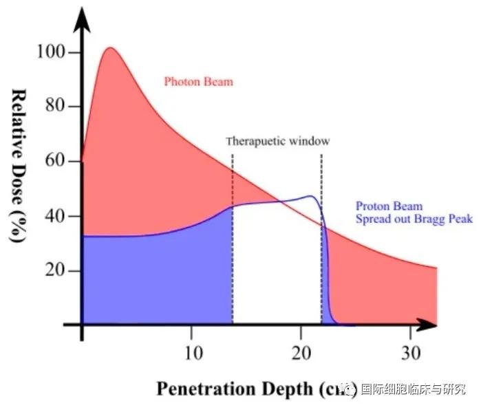质子放疗和传统放疗对比