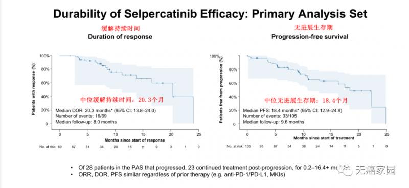 Selpercatinib治疗患者的DOR及PFS曲线