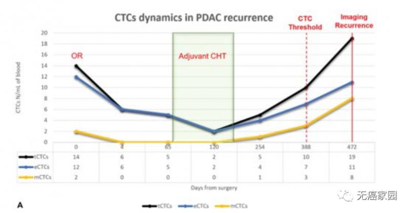 胰腺癌直接手术患者的CTCs动态变化