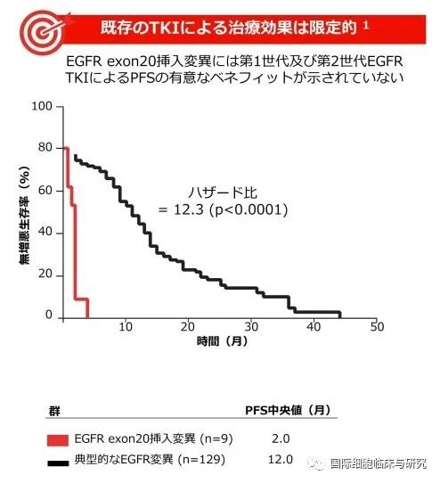 EGFR ex20in突变治疗效果