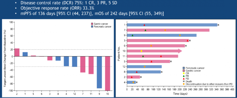 Claudin18.2 CAR-T疗法治疗数据