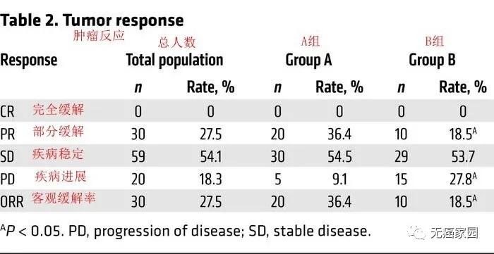 NK细胞联合派姆单抗治疗效果