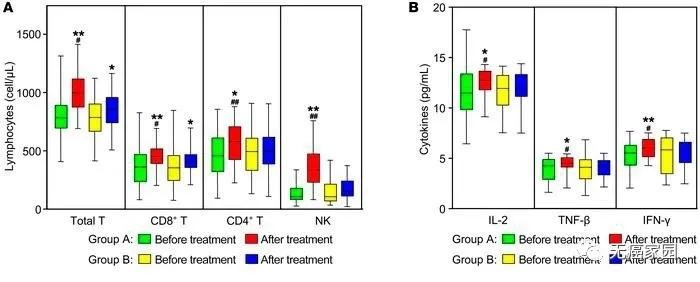 NK细胞联合派姆单抗免疫参数