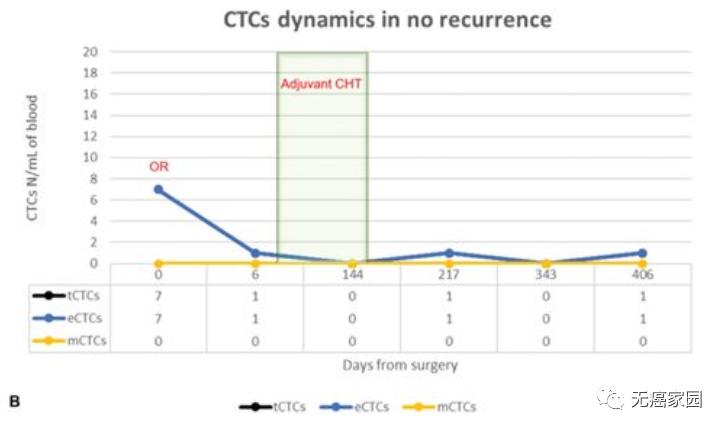 接受辅助治疗患者的CTCs动态变化