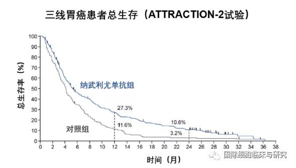 纳武单抗三线治疗胃癌总生存期