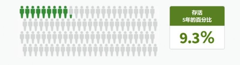 胰腺癌整体五年生存率