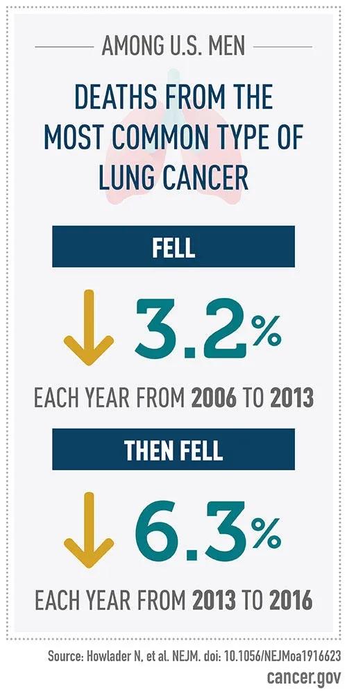 美国肺癌死亡降低数量