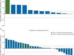 最热胃癌基因靶点CLDN18.2(Claudin 18.2)新药新疗法填补治疗空白