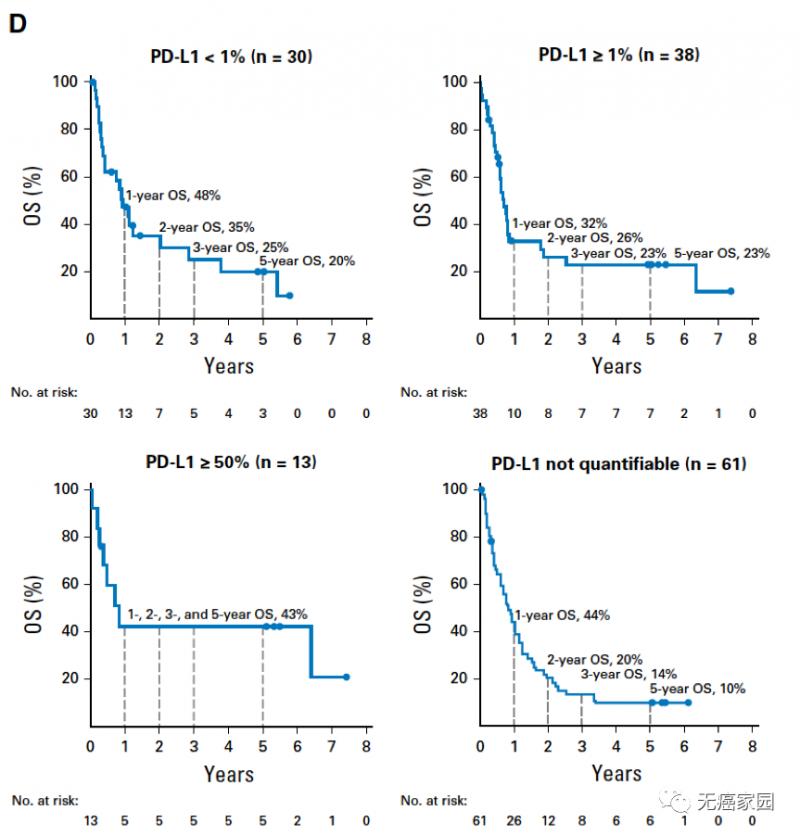 不同PD-1表达水平患者的OS分析