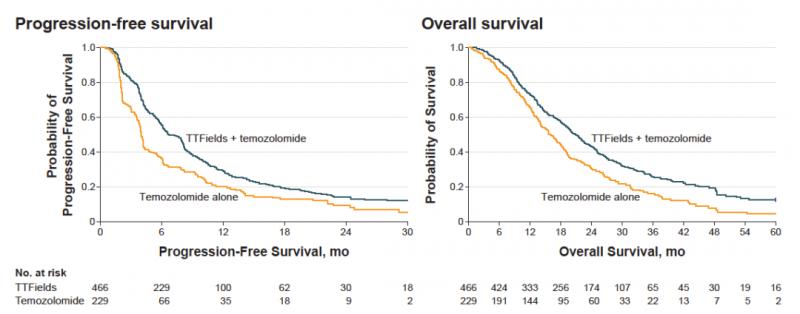 胶质母细胞瘤电场治疗数据