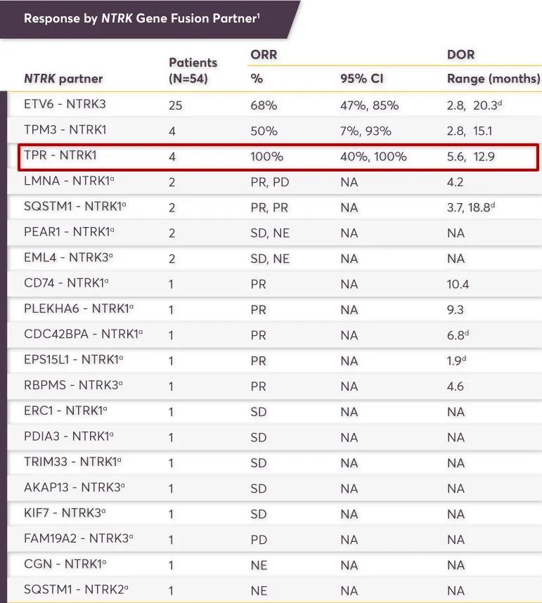 TPR-NTRK1融合的患者客观缓解率