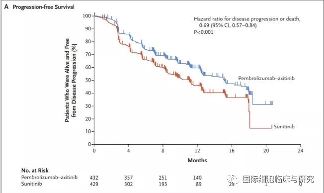 K药+阿西替尼免疫联合靶向治疗肾癌数据