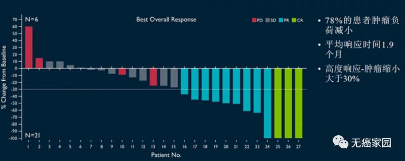 宫颈癌TIL疗法治疗数据
