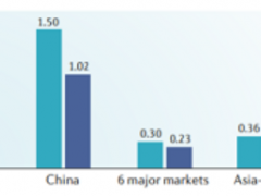 中国美国新一代癌症免疫疗法,肿瘤免疫治疗药物,PD-1/PD-L1药物研发进展一览表