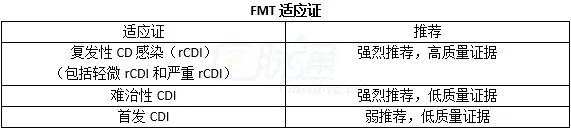 FMT适应证