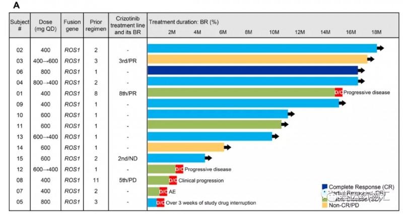 AB-106治疗克唑替尼耐药和非克唑替尼耐药患者的数据