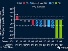 实体瘤肿瘤浸润淋巴(TIL)细胞免疫疗法联合PD-1显示出巨大潜力