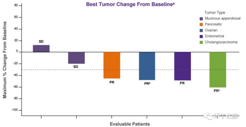 MRTX849治疗其他实体瘤的效果
