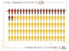 肝癌免疫疗法治疗,中国获批首个肝细胞癌一线疗法,肝癌双免疫治疗阿替利珠单抗联合贝伐珠单抗成为肝癌一线免疫治疗药物