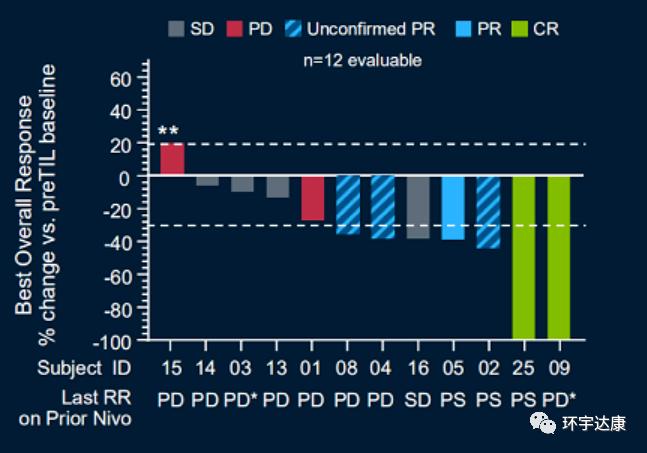 TILS疗法联合PD-1治疗数据