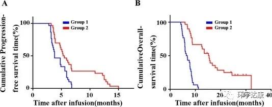 TILS疗法治疗难治性骨髓瘤数据