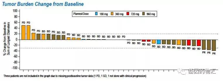 AMG510治疗数据