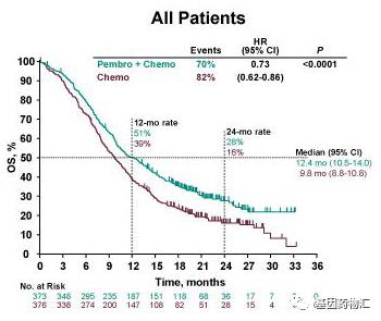食管癌派姆单抗联合化疗中位总生存期对比