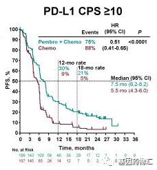 派姆单抗联合化疗治疗食道癌PD-L1 CPS≥10患者中位无进展生存期对比
