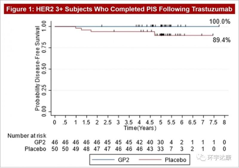 乳腺癌GP2疫苗治疗数据