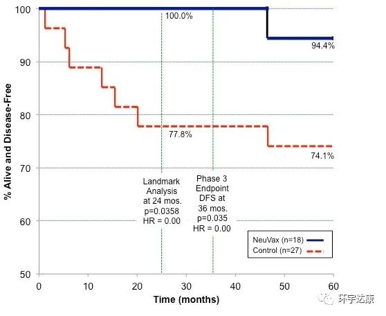 NeuVax疫苗治疗数据