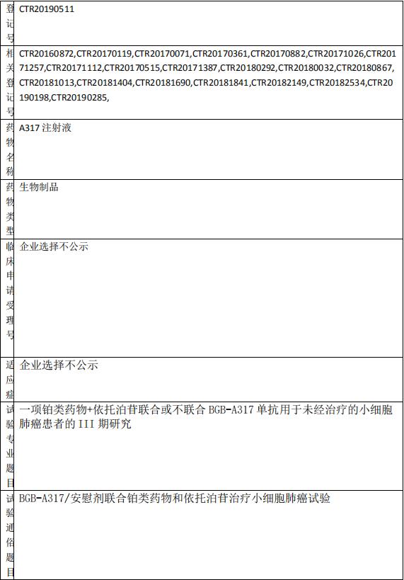 BGB-A317临床试验信息