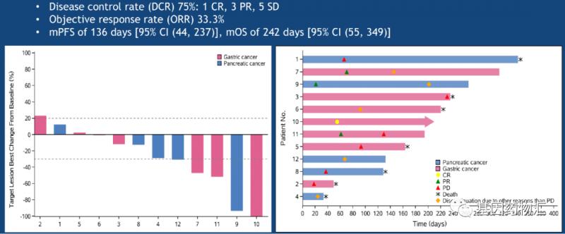 Claudin18.2 CAR-T治疗胃癌数据