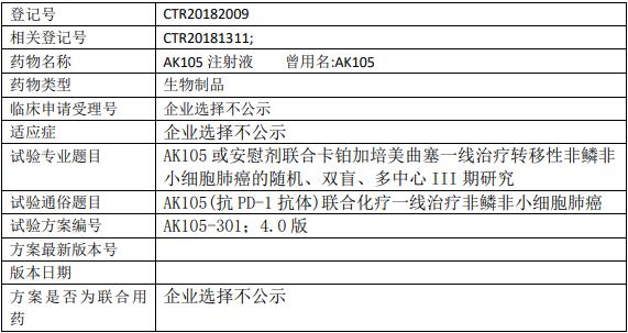 AK105联合培美曲塞临床试验信息
