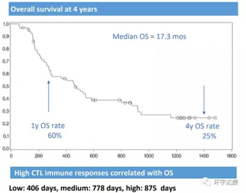 Tedopi疫苗治疗肺癌数据