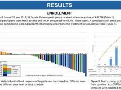 FDA:转移性乳腺癌ADC药物,抗体偶联药物ARX788进入快速通道