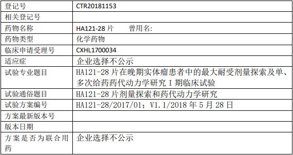 HA121-28临床试验信息