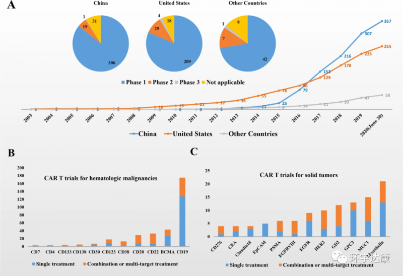 中国CAR-T疗法治疗数据
