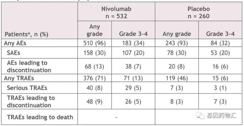 纳武单抗复制治疗食管癌数据
