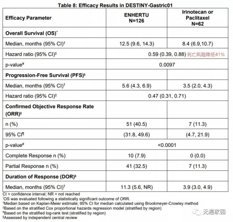 Enhertu和常规化疗治疗效果对比