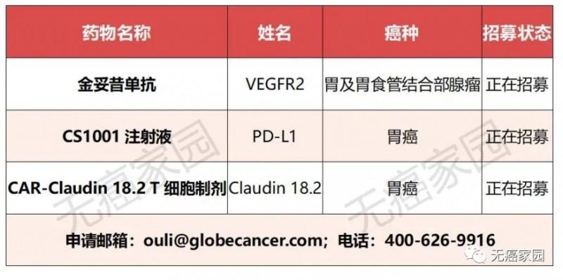 胃癌靶向药临床试验