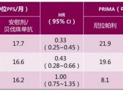 基因小课|BRCA基因、PARP基因、同源重组修复缺陷HRD基因之间的关系