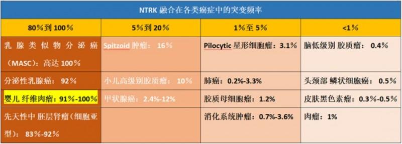 NTRK融合在各类癌症中的突变频率