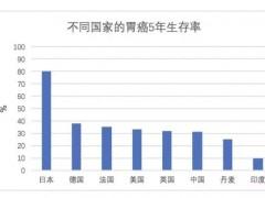 日本治疗胃癌,日本胃癌内镜粘膜下剥离术(ESD)治疗