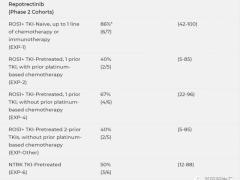 NTRK/ALK/ROS1多靶点靶向药,多靶点抑制剂Repotrectinib(TPX-0005、瑞波替尼)震撼登场
