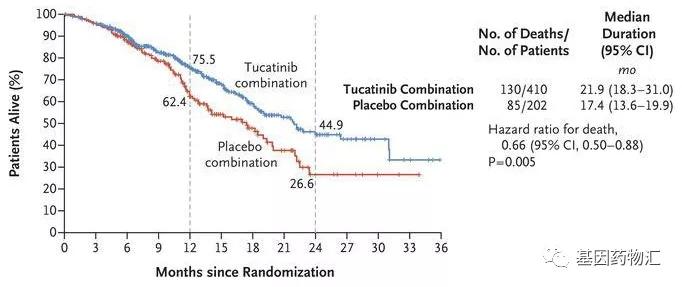 T-DM1治疗总生存期